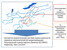 Model of pollutants transport and water balance in the Baikal Basin